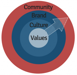 values culture brand community